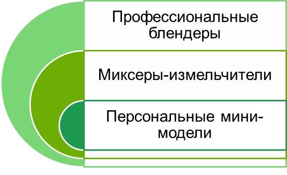 Ассортимент стационарных блендеров