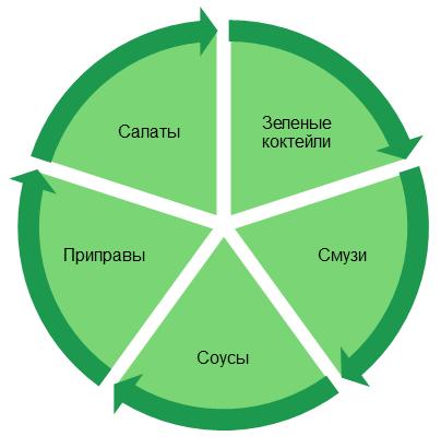 Возможности блендера для зелени