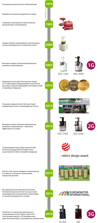 История компании Hurom