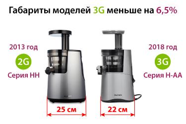 Сравнение габаритов 2-го и 3-го поколения Hurom