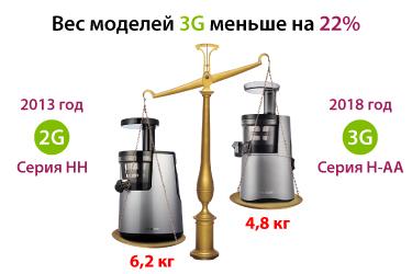 Сравнение веса 2-го и 3-го поколения Hurom