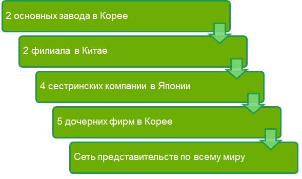 История бренда Ханил