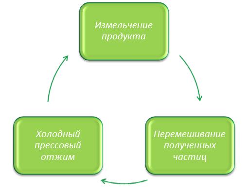 Схема работы соковыжималки gse 5000