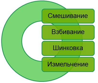 Функции блендера Titanium HMF-3260S