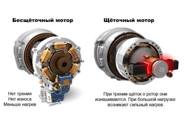 Чем отличается щёточный мотор от бесщёточного