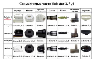 Взаимозаменяемость деталей Solostar