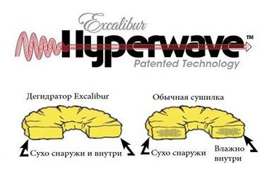 Технология Hyperwave в дегидраторах Excalibur