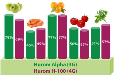 Сравнение КПД отжима соков в Hurom 3G и 4G